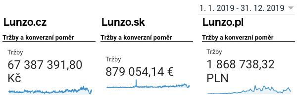 Tržby Lunzo 2019