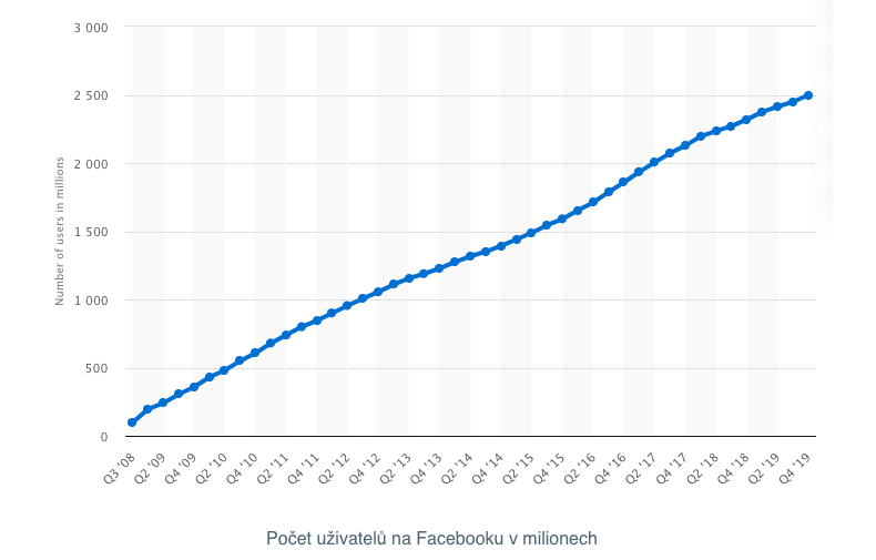 Počet uživatelů na Facebooku v milionech